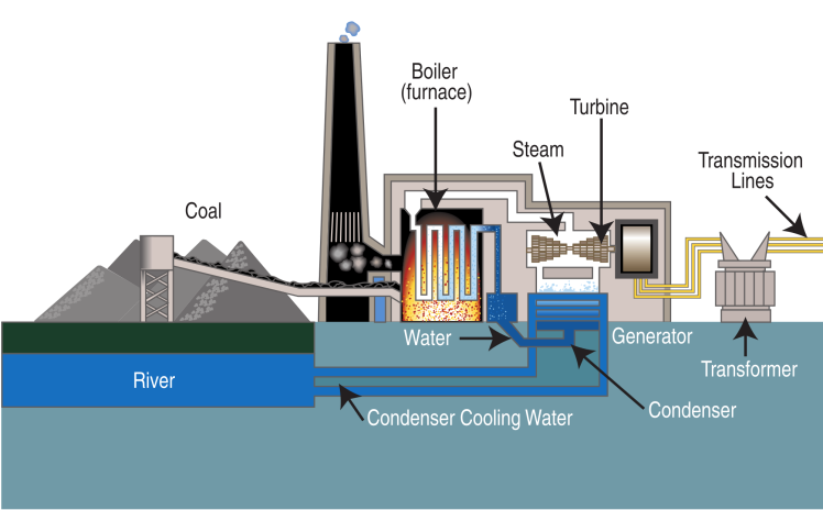 2000px-Coal_fired_power_plant_diagram.svg