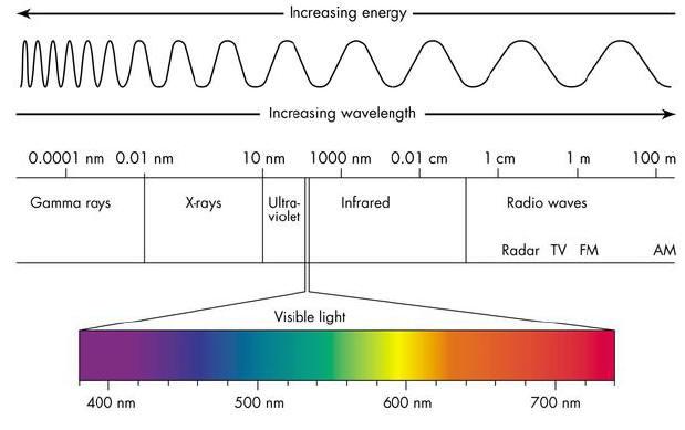 electro-magnetic-spectrum1