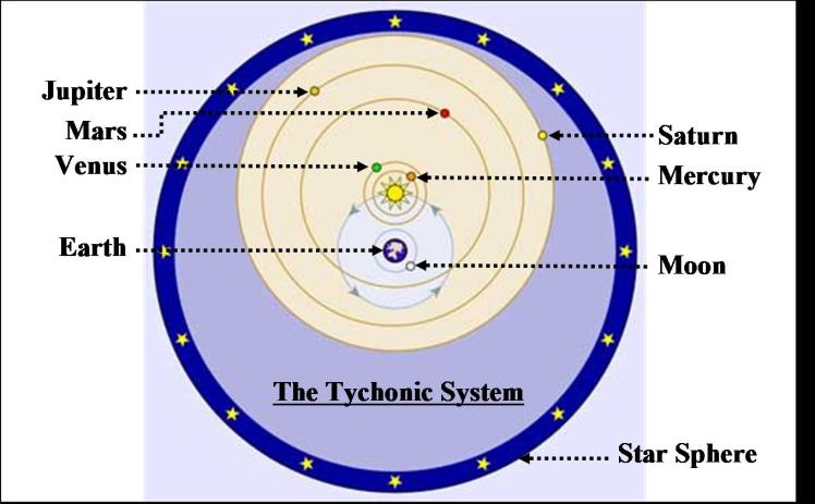 fig5-tycho-sys