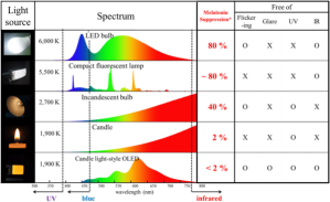 WTvnpTisTsmk1LXW1tp6_alex-fergus-coaching-light-spectrum-circadian-rhythm-bulbs-candle_grande.jpg